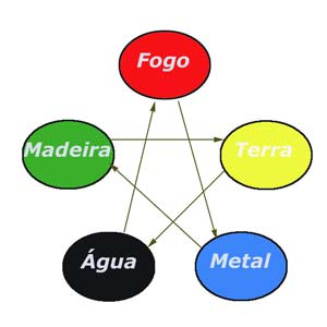 Cinco Elementos e suas Dominâncias
